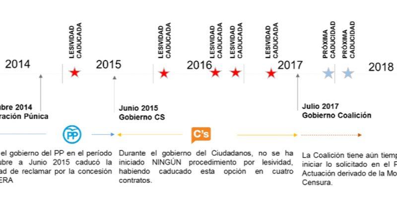 Proyecto TUD Valdemoro Contratos Lesivos