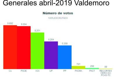 Análisis electoral, Municipio de Valdemoro