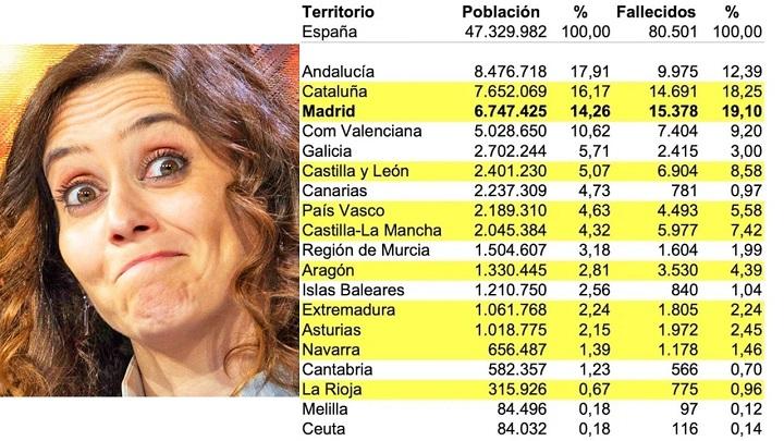 Los Fallecidos por COVID-19 en la Comunidad de Madrid